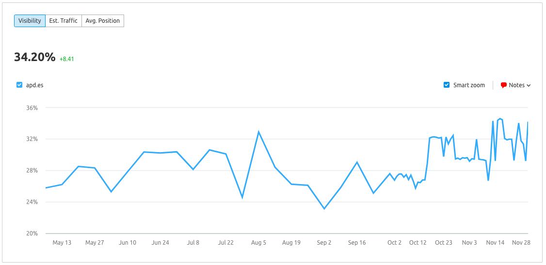 Medir la visibilidad de marca con semrush